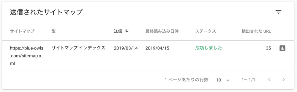 Googleサーチコンソール-送信されたサイトマップ