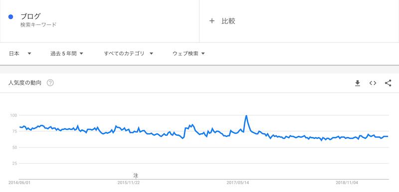 ブログというキーワードの過去5年の検索率