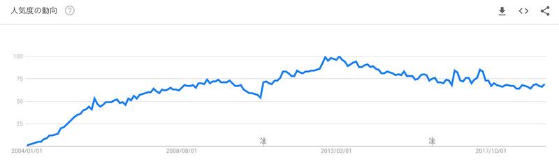 ブログというキーワードの2004年から現在までの検索率