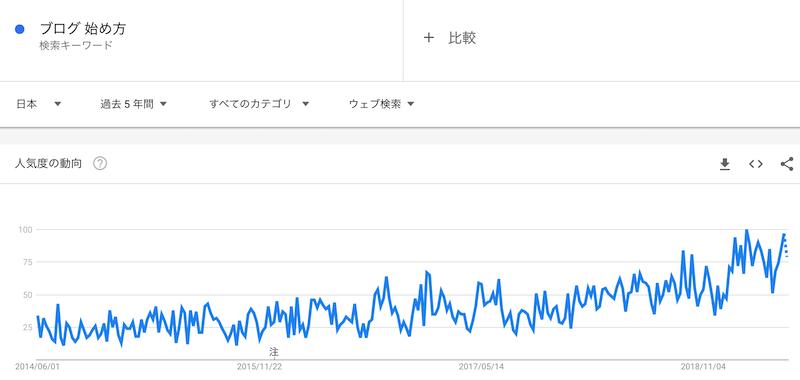ブログ 始め方 というキーワードの過去5年の人気動向