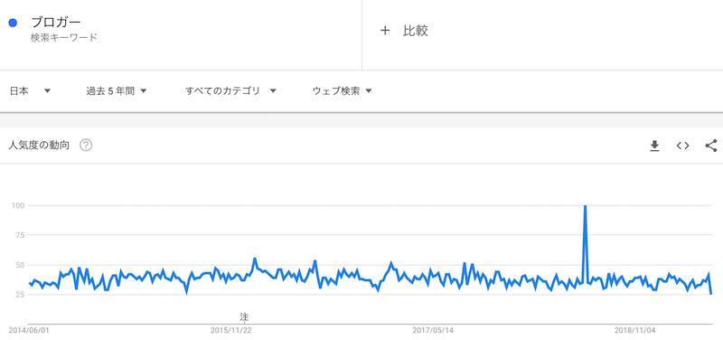 ブロガーというキーワードの過去5年の人気動向
