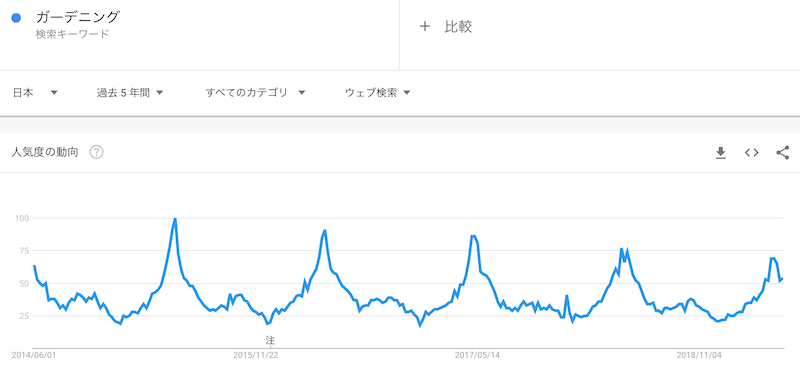 Googleトレンド-ガーデニング-検索の人気動向