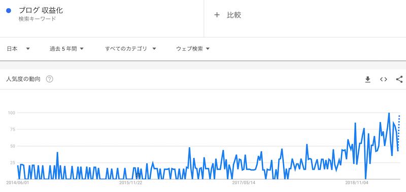 ブログ 収益化 というキーワードの過去5年の人気動向