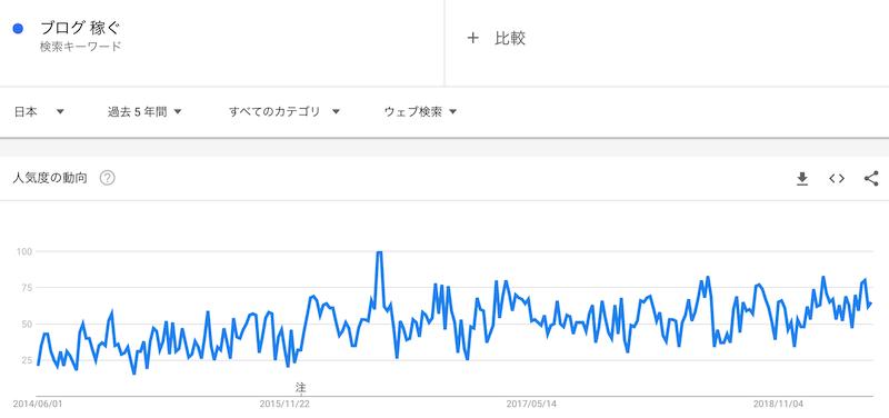 ブログ 稼ぐ というキーワードの過去5年の人気動向