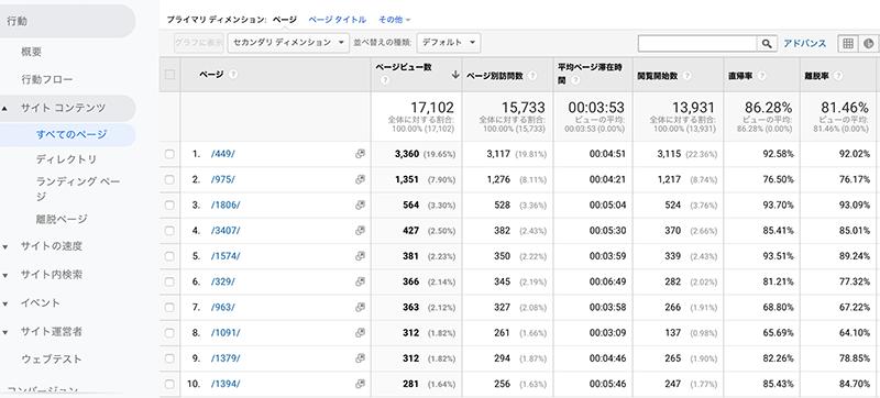 Googleアナリティクス-サイトコンテンツ
